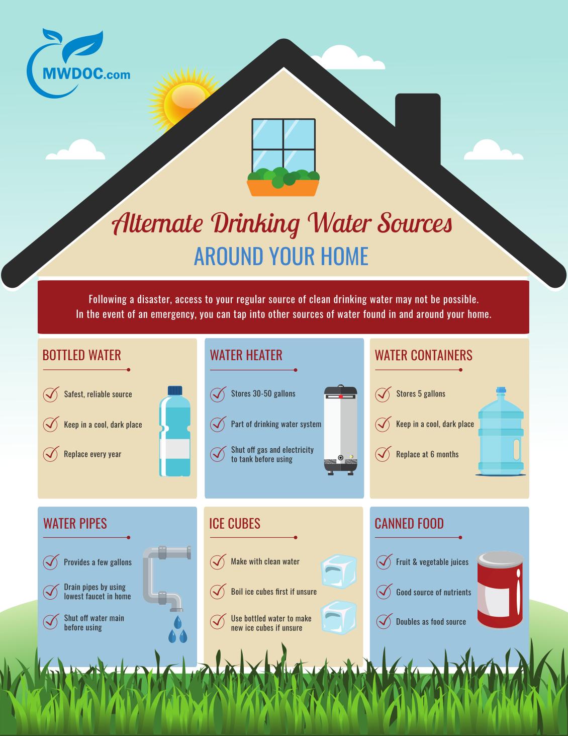 Alt.-Drinking-Water-Sources-Around-Home